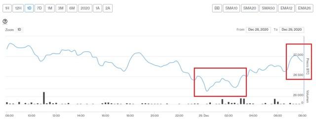 Evolución precio de Bitcoin este 29 de diciembre
