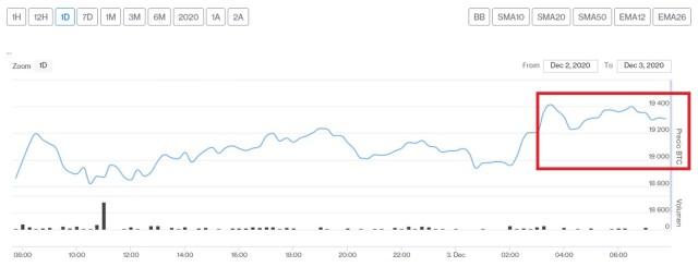 Evolución precio de Bitcoin este 3 de diciembre