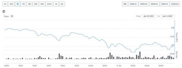 Evolución precio de Bitcoin este 11 de enero