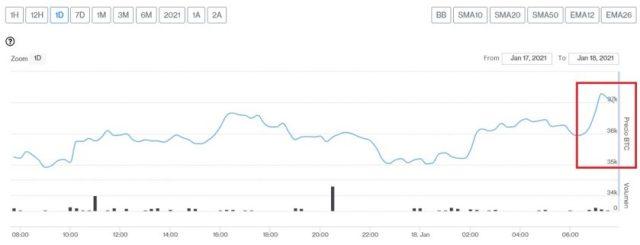 Evolución precio de Bitcoin este 18 de enero