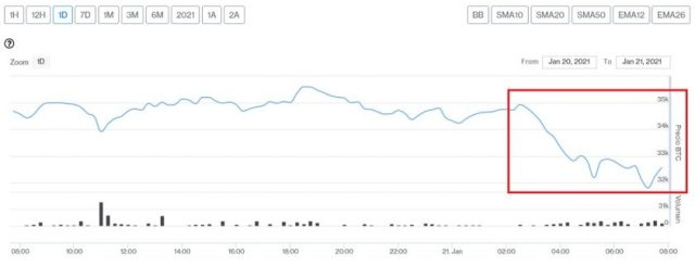 Evolución precio de Bitcoin este 21 de enero