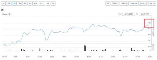 Evolución precio del Ether este 7 de enero