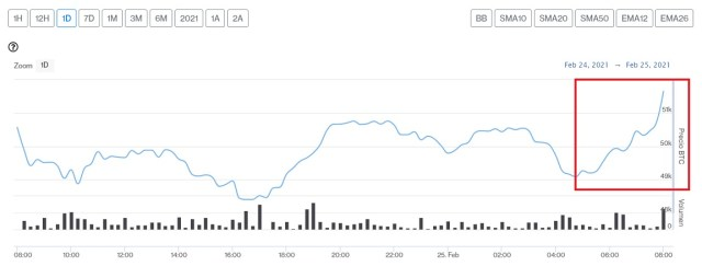 Evolución precio de Bitcoin este 25 de febrero