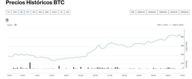 bitcoin 6 de febrero