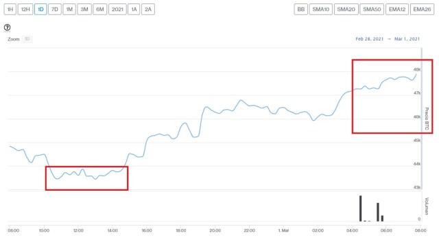 Evolución precio de Bitcoin este 1 de marzo