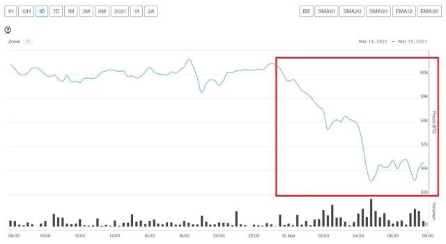 Evolución precio de Bitcoin este 15 de marzo