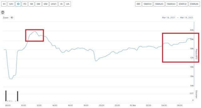 Evolución precio de Bitcoin este 19 de marzo