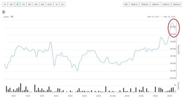 Evolución precio de Bitcoin este 20 de marzo