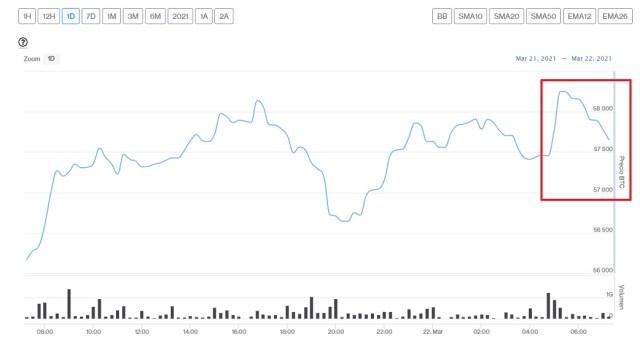 Evolución precio de Bitcoin este 22 de marzo
