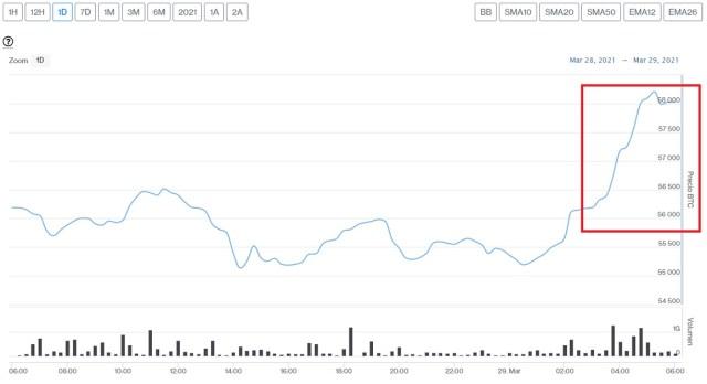 Evolución precio de Bitcoin este 29 de marzo