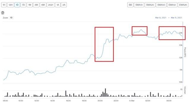 Evolución precio de Bitcoin este 9 de marzo