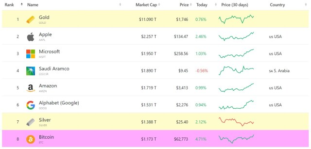Activos con mayor capitalizacion de mercado este 13 de abril. Imagen de CompaniesMarketCap