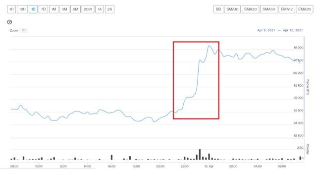 Evolución precio de Bitcoin este 10 de abril