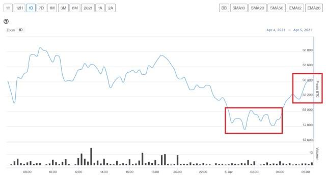 Evolución precio de Bitcoin este 5 de abril