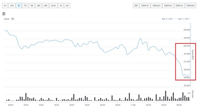 Evolución precio de Bitcoin este 7 de abril
