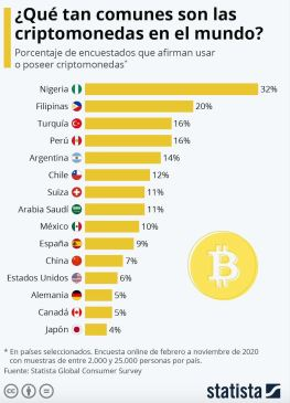 porcentaje criptomonedas países