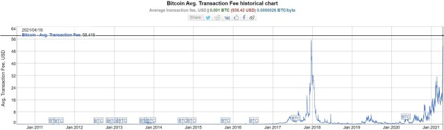 tarifas transaccion BTC bitinfocharts