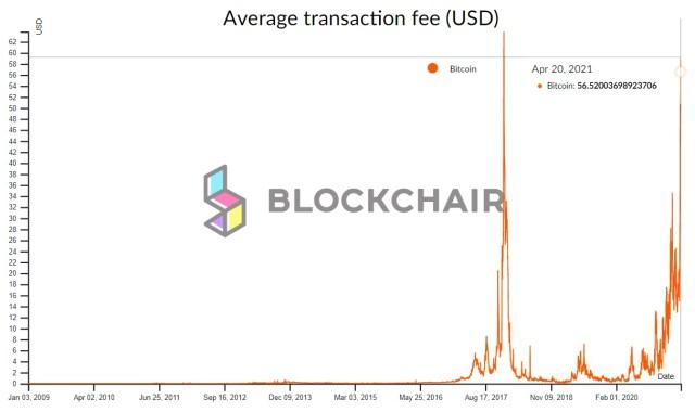 arifas transaccion BTC blockchair