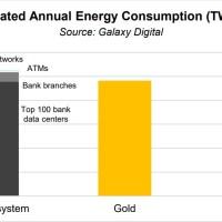 Investigación de Galaxy Digital revela que sistema bancario consume anualmente el doble de energía que Bitcoin