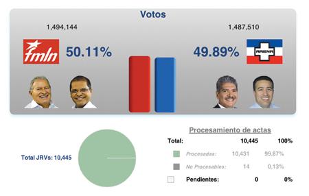 """""""No hay un ganador, tenemos una elección sumamente apretada"""": Eugenio Chicas"""