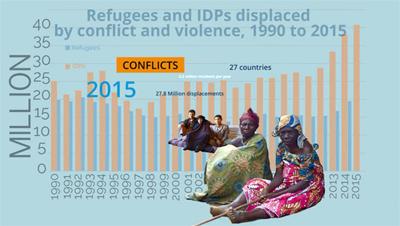 Millones de desplazados crean una nueva crisis global, según informe del IDMC