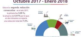 SIGET anuncia baja del 4.41% en energía eléctrica