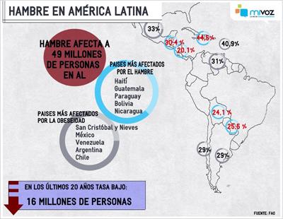 El hambre crece en América Latina por primera vez en una década, según la FAO