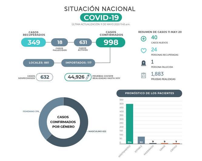 Costa Rica responde a críticas de presidente salvadoreño Nayib Bukele