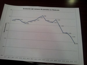 Redován lidera la curva del desempleo en la comarca