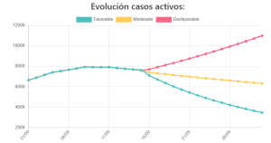 Albatera y Almoradí, los municipios con más aumento de casos Covid-19 durante finales de septiembre, según un informe de la UMH