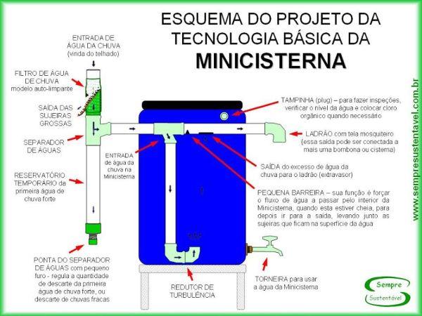 cisterna - esquema