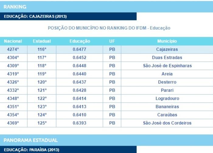 A cidade de Cajazeiras está 116ª posição no ranking no ano de 2013