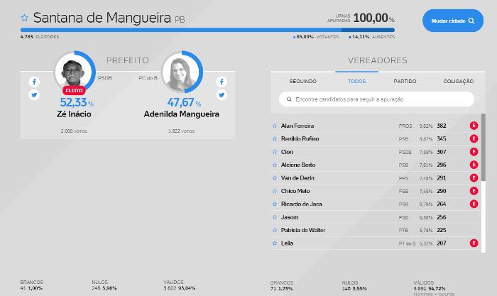 santana-de-mangueira