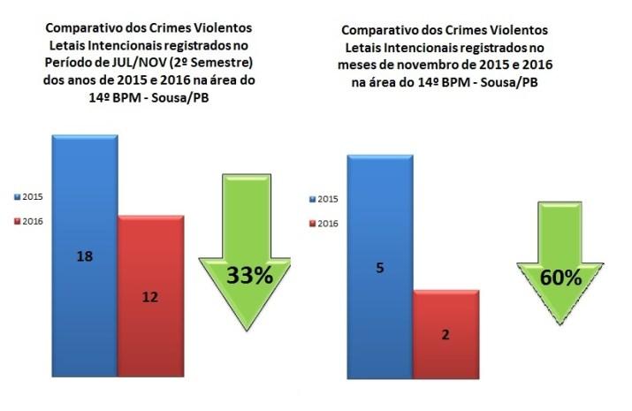 Estatísticas do 14º BPM sobre redução de crimes violentos (Foto: Divulgação)