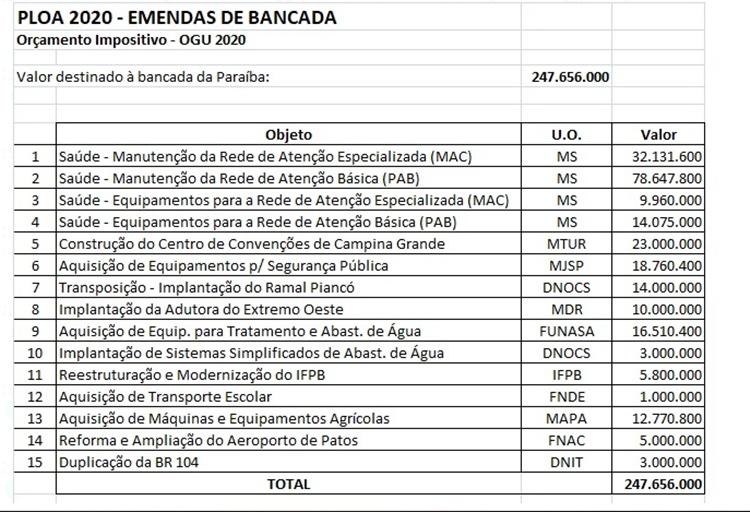 ploa 2020 - R$71 MILHÕES PARA OBRAS PRIORITÁRIAS: Efraim Filho juntamente com bancada da Paraíba, definem emendas à LOA para 2020