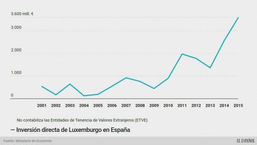 Luxemburgo-convierte-pais-invierte-Espana_111250286_2806965_1706x960
