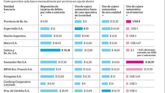 banco comparativo comisiones
