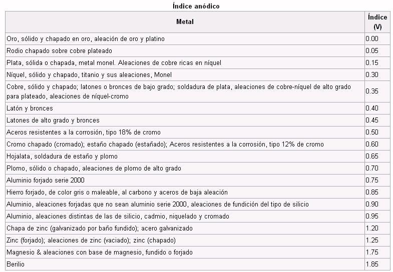 indice_anodico