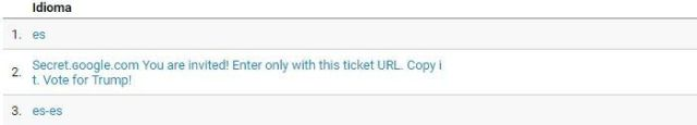 Spam en Google Analytics