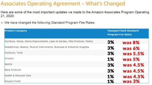 Comisiones de afiliado en Amazon EEUU