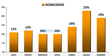 homicidios los sabados