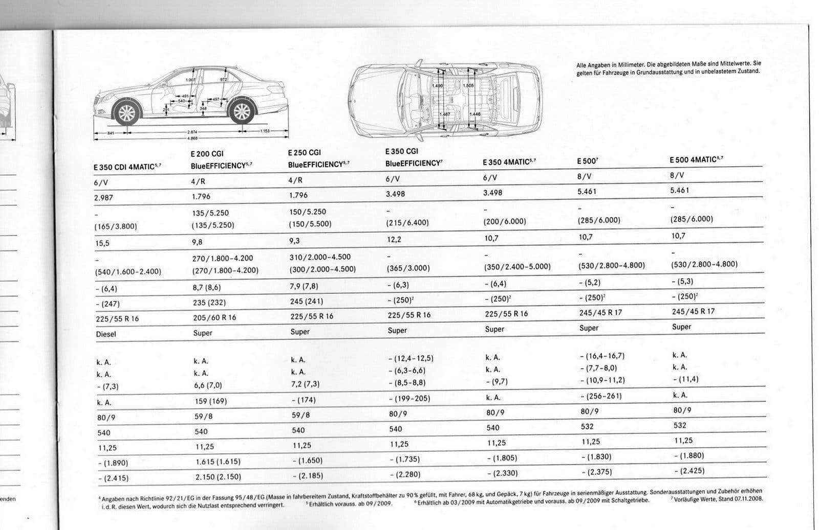 Mercedes Clase E Imagenes Y Datos Del Folleto