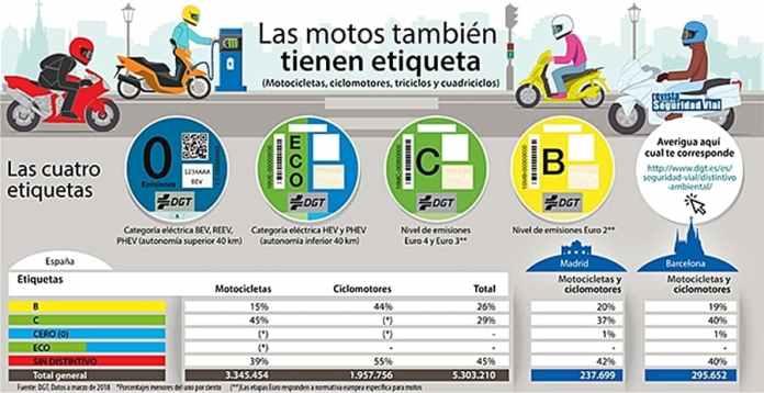Etiqueta Emisiones Motos 1018 03