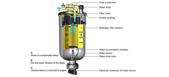 Cambiar Filtro Combustible