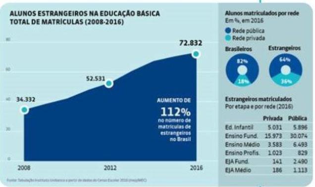Número de estudantes imigrantes ou refugiados aumenta 112% em oito anos na rede de ensino brasileira