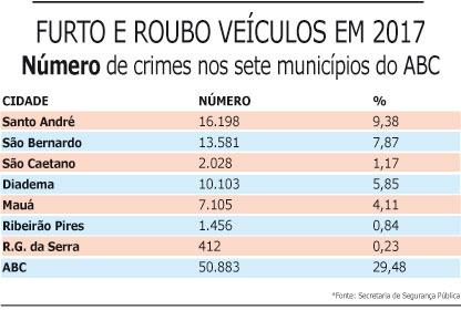 30% dos furtos e roubos de veículos ocorrem no ABC