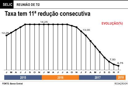 Juros recuam a novo piso histórico de 6,75% e BC sinaliza fim do ciclo de queda