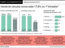 Vendas de veículos novos crescem 17,8% e tem melhor 1º bimestre em quatro anos