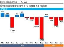 Com atividade fraca, indústrias fecham 1.500 vagas no ABC no 1º quadrimestre