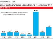 Puxado por Sabesp e montadoras, ABC atraiu R$ 5,6 bi no 1º semestre em investimentos